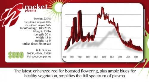 Rocket Plasma Grow Light System, 120V/240V Grow Lights